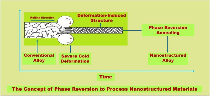 NSF Awards UTEP $430K to Research Nanostructured Materials