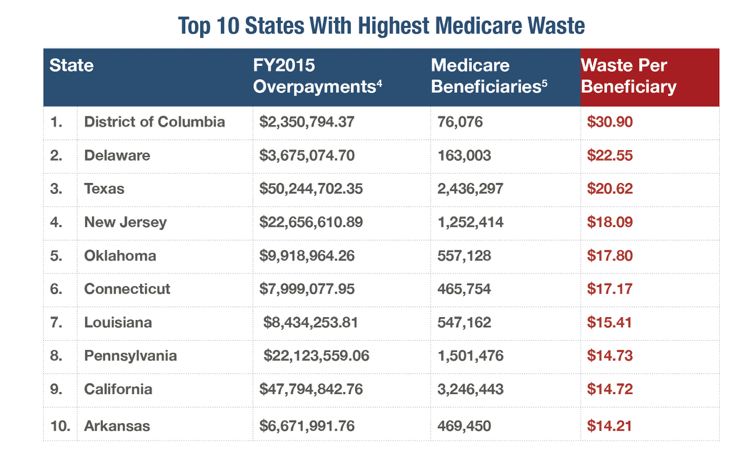 Report: Texas 3rd on List of States with Highest Medicare Waste
