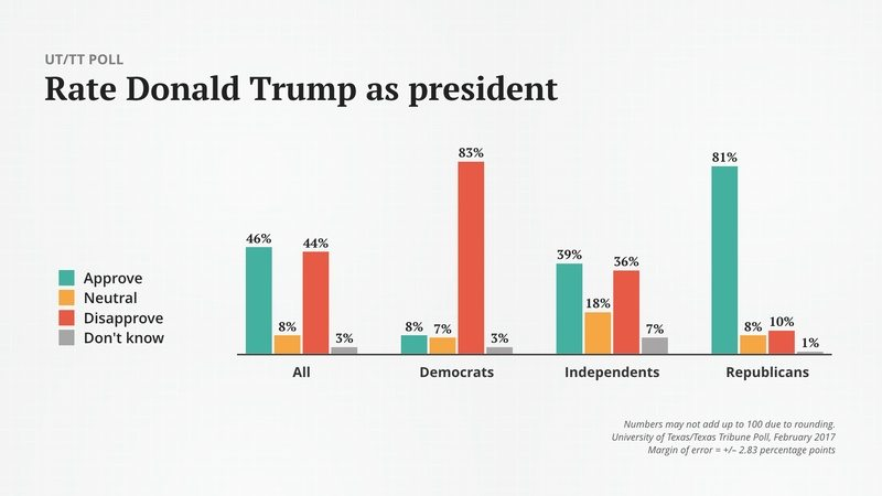 UT/TT Poll: A new President, Popular with Texas Republicans