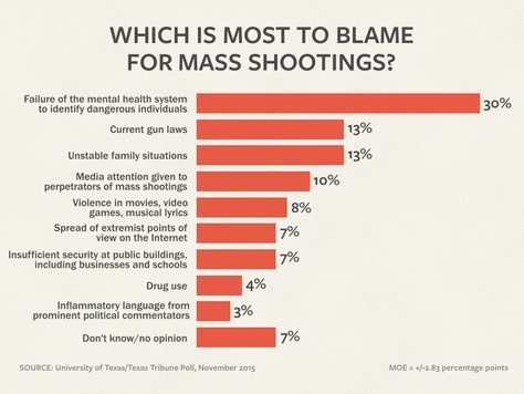 UT/TT Poll: Texans Say Mental Health Top Cause of U.S. Mass Shootings