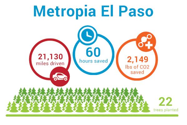 Hundreds of El Pasoans sign up for Metropia's Pioneer Program
