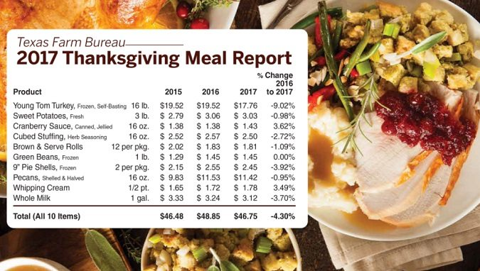 TFB Thanksgiving Meal Report Shows Price Decrease