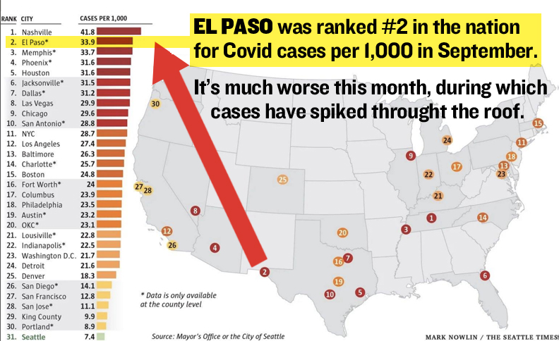 Op-Ed: Lack of political courage, action has El Paso ranked #2 Nationally for Covid-19 cases/1k residents