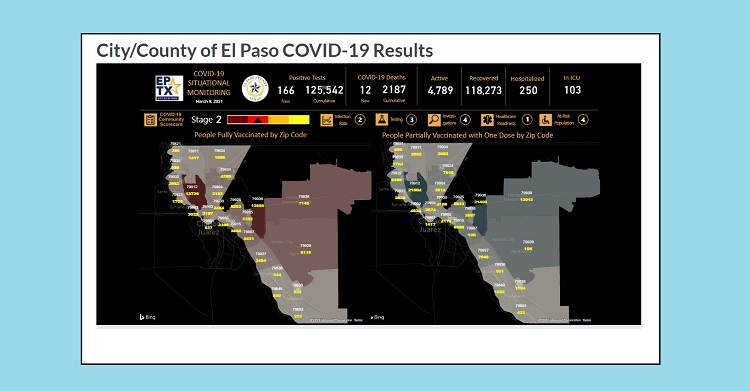 The upgraded dashboard includes: the total vaccine doses administered; doses allocated; zip code data; and information about first and second doses, age ranges, gender, and race/ethnicity.  | Clip courtesy City of El Paso