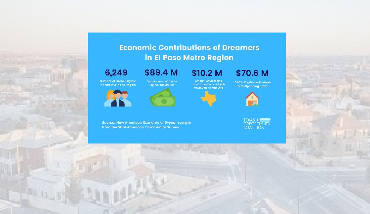New data highlights economic contributions of Dreamers in El Paso, other Texas Metros